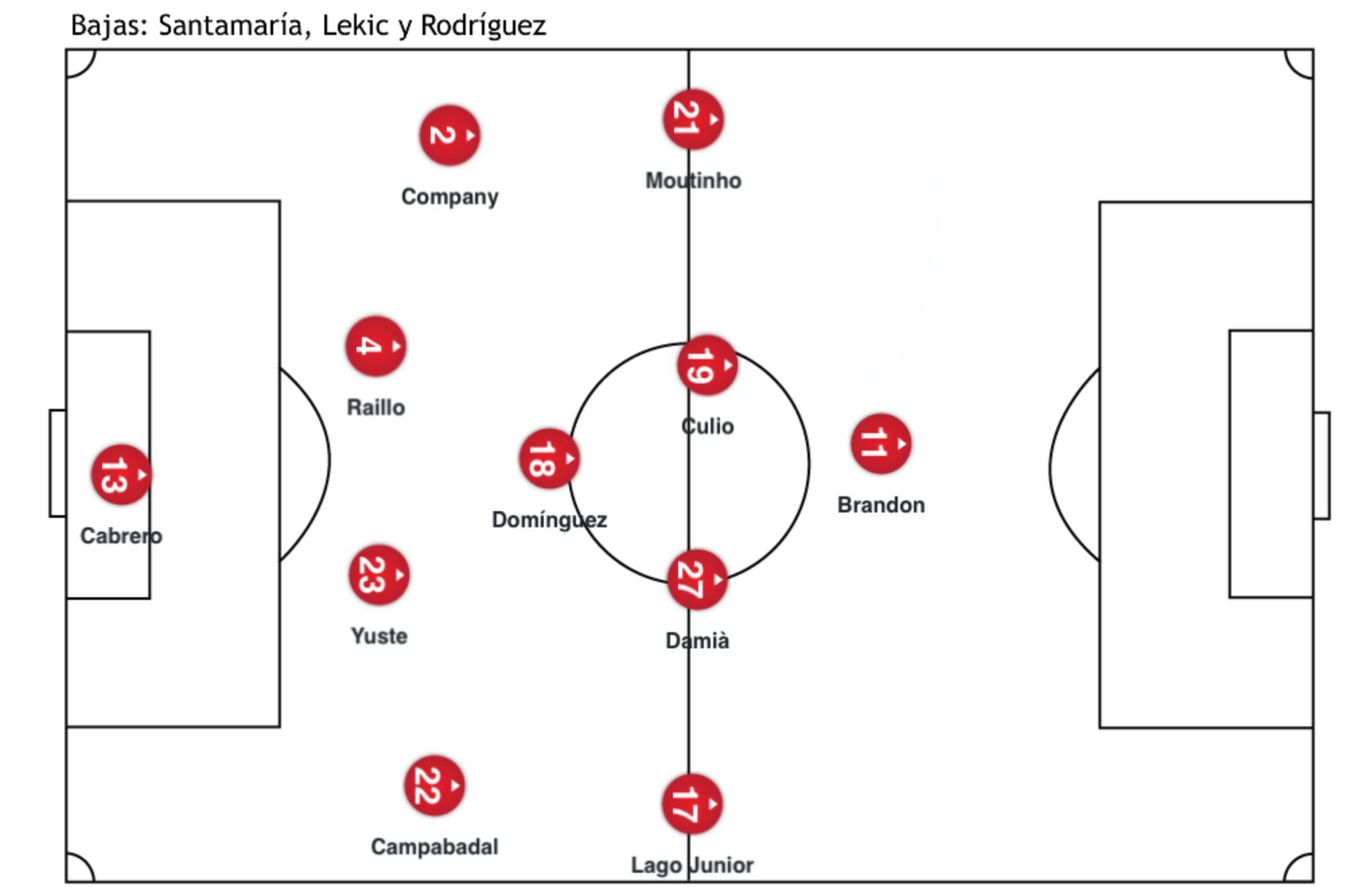Alineación Lugo 3 - RCD Mallorca 1