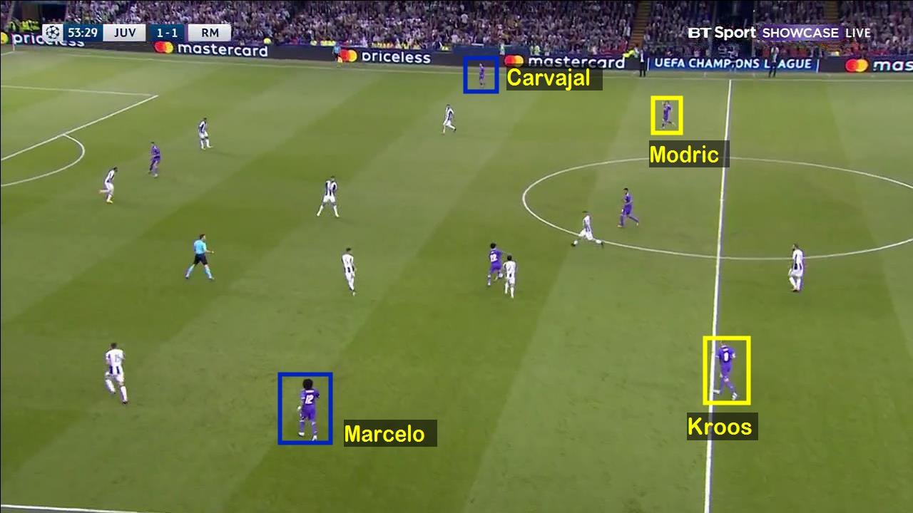 Táctica. Final Champions League 16/17. Juventus 1 - Real Madrid 4