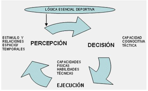 Mecanismos PDE. Toma de Decisiones.