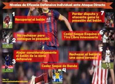 Niveles Eficacia Defensiva Individual Ataque Directo. www.tonimatasbarcelo.com