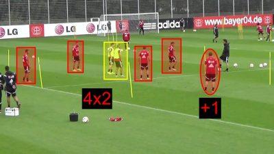 Rondo Bizonal 4+1x2 del Bayer Leverkusen. Ejercicio de entrenamiento de fútbol.