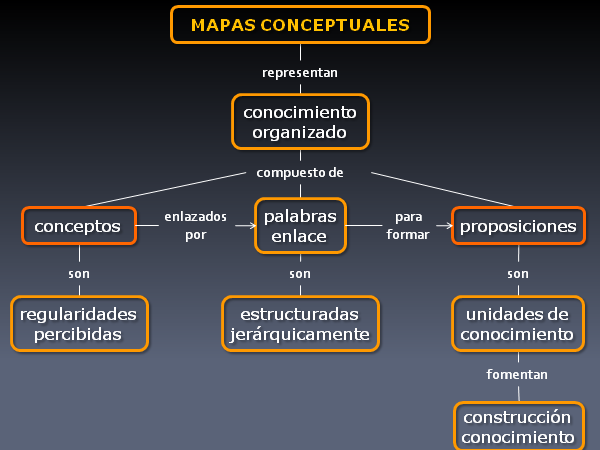Mindomo. Mapa Conceptual o Mindmap