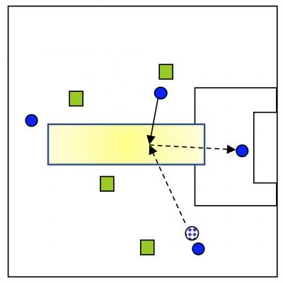 Posesión MetSac. Variante 1. Ejercicio de Entrenamiento de Fútbol.