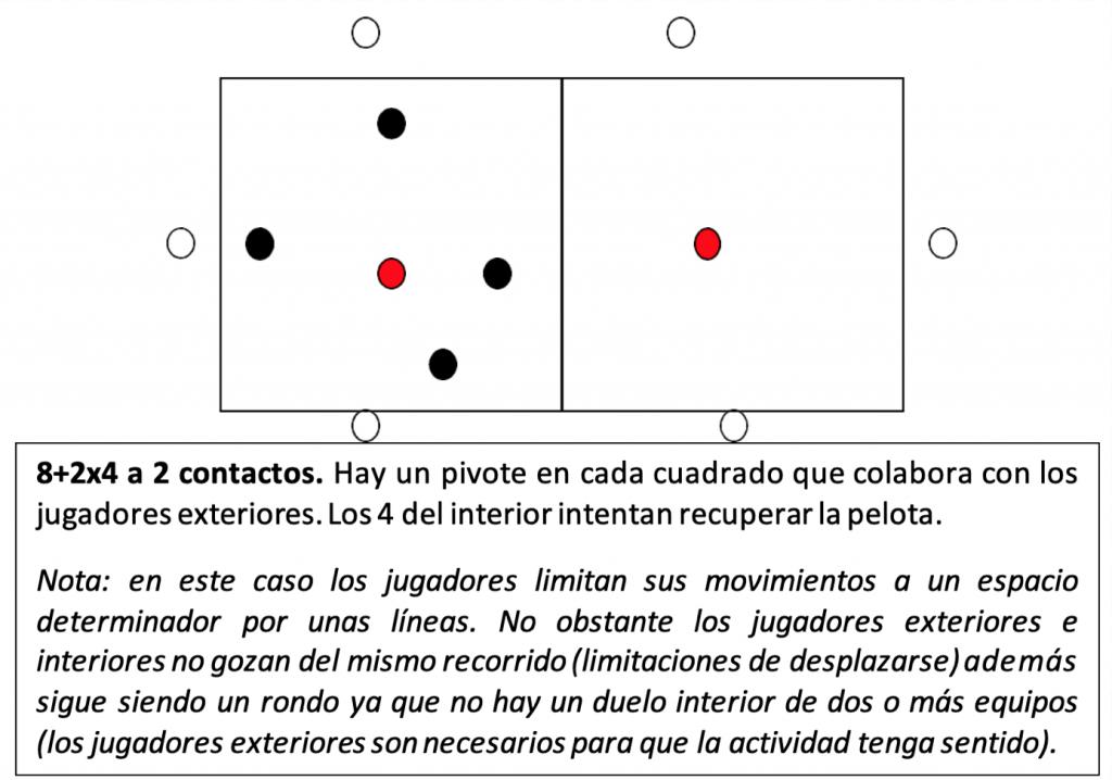 RONDOS. Libro o Ebook. Métodos de Entrenamiento aplicados al Fútbol. Metodología del Fútbol. Toni Matas Barceló
