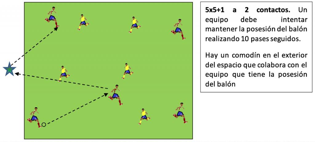 POSESIÓN. Libro o Ebook. Métodos de Entrenamiento aplicados al Fútbol. Metodología del Fútbol. Toni Matas Barceló