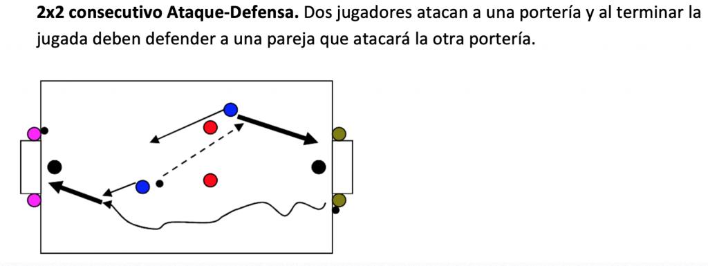 Ejercicio entrenamiento fútbol: CUBO. Libro o Ebook. Métodos de Entrenamiento aplicados al Fútbol. Metodología del Fútbol. Toni Matas Barceló