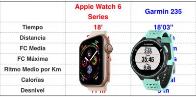 Análisis Comparativo entre los relojes deportivos Garmin 235 y el Apple Watch 6 Series de Apple